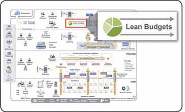 lean budgets safe 4 5 reference guide scaled agile framework for