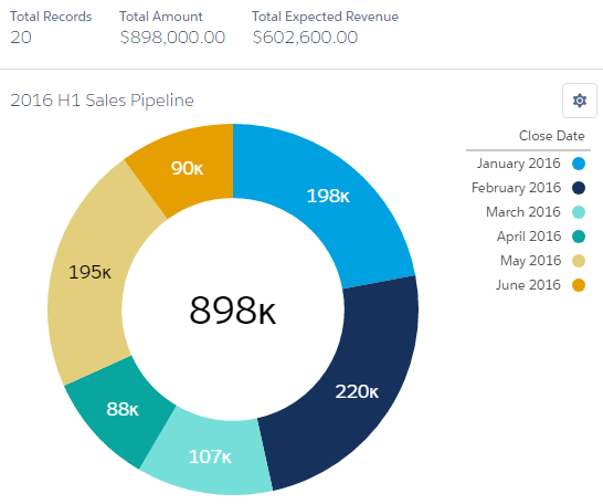 The Donut chart - Salesforce Lightning Reporting and Dashboards [Book]