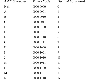 C ascii table sams teach yourself beginning programming for Ascii table c