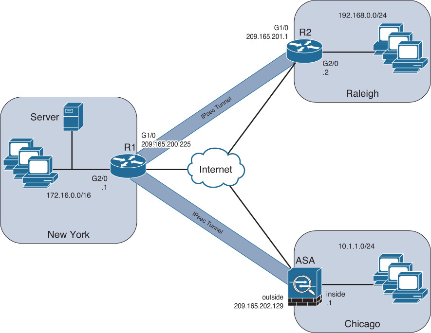 Implementing And Verifying An Ipsec Site To Site Vpn In Cisco Asa