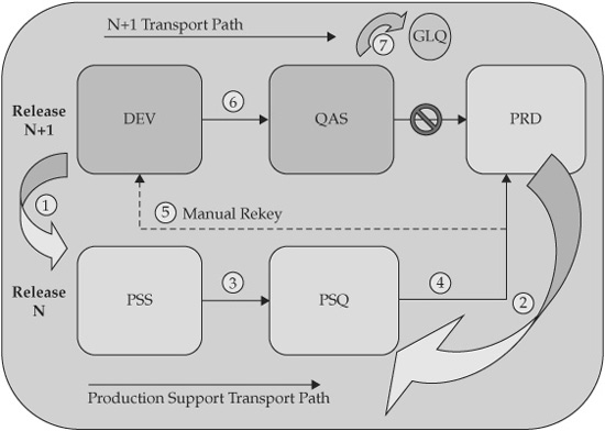 Sap Five System Landscapes N And N 1 Architecture Sap
