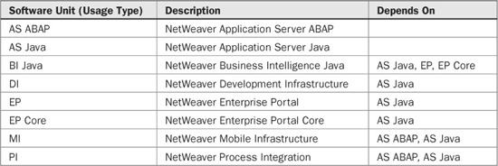 Brief Overview of SAP NetWeaver Technology Stack - SAP Basis