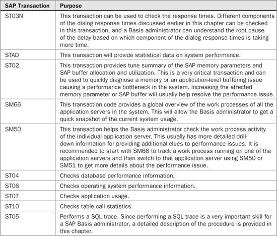 Performance Tuning Transactions - SAP Basis Administration