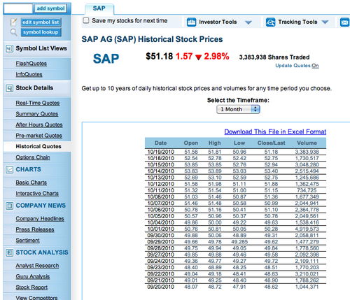 Using the OHLC chart and candlestick chart - SAP