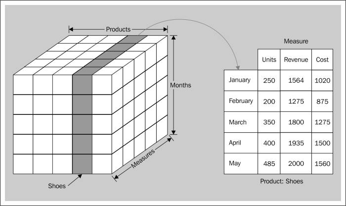 Understanding the concept of the microcube
