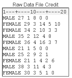 External file that contains free-format raw data in columns that are separated by blank spaces.