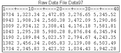 Raw Data File Data97.