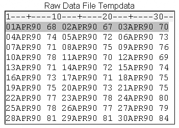 Raw Data File Tempdata showing the date and high temperature.