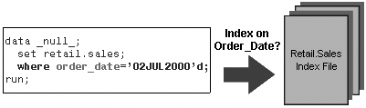 index on Order_Date