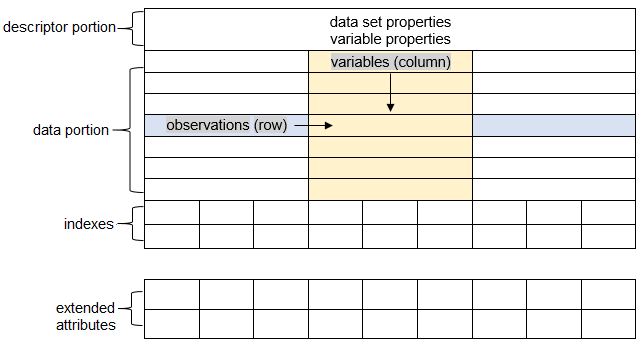 Graphic presentation of the parts of a SAS data set