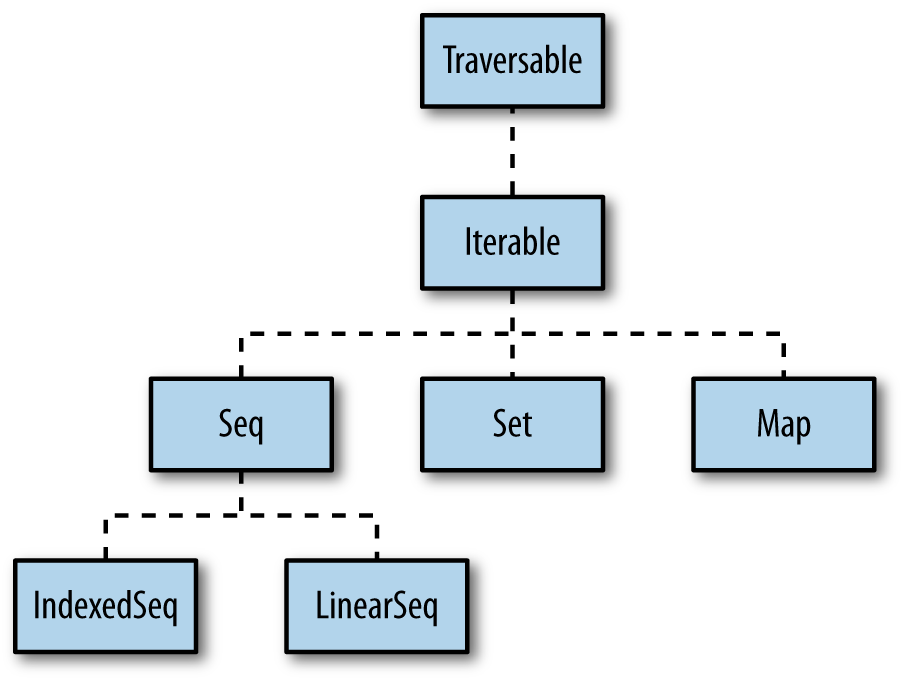 10 1  Understanding the Collections Hierarchy - Scala Cookbook [Book]
