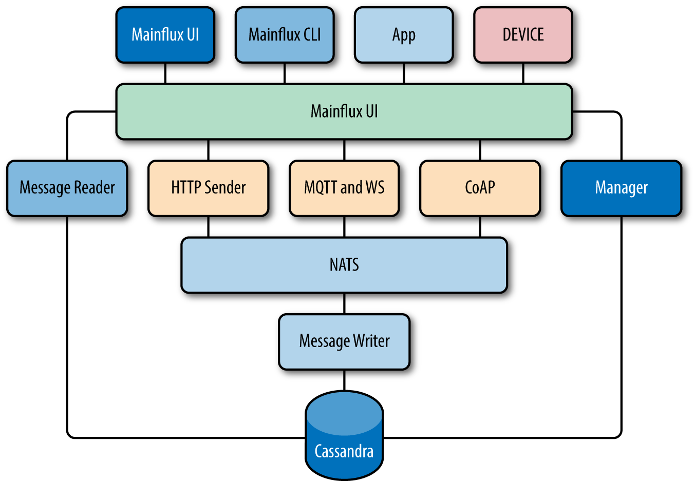 4  Mainflux - Scalable Architecture for the Internet of