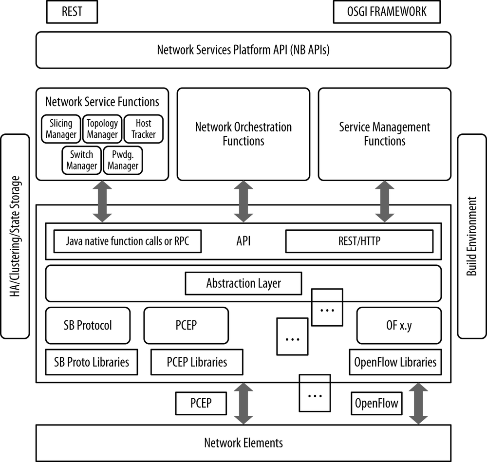4 sdn controllers sdn software defined networks book idealized controllerframework baditri Images