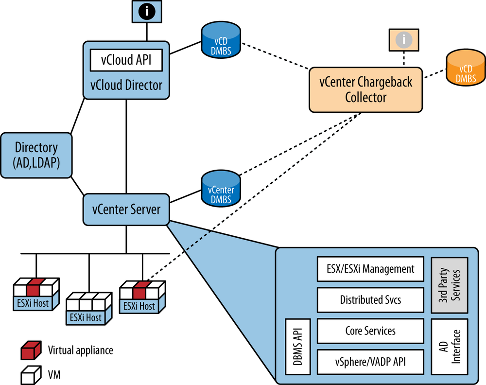 VMware product relationships (with vCenter Chargeback Collector as an example of how Operations Management Suite would connect)
