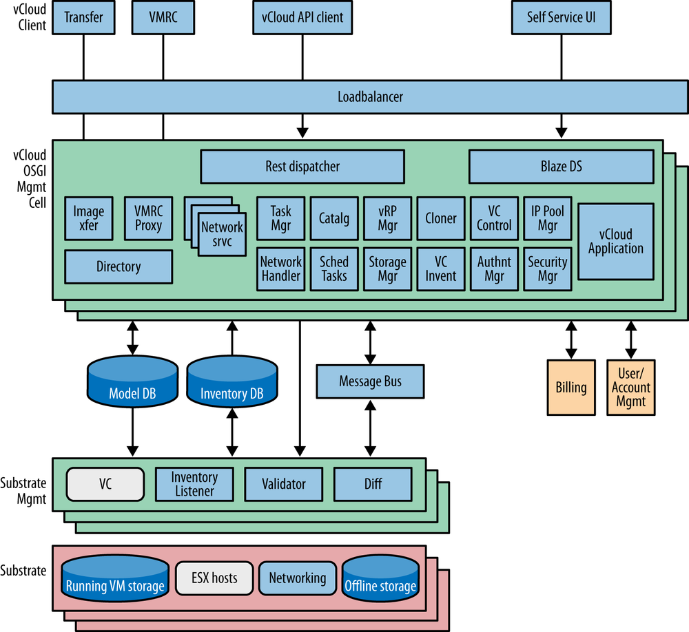 Drawing of the VMware vCloud/SpringSource software development architecture