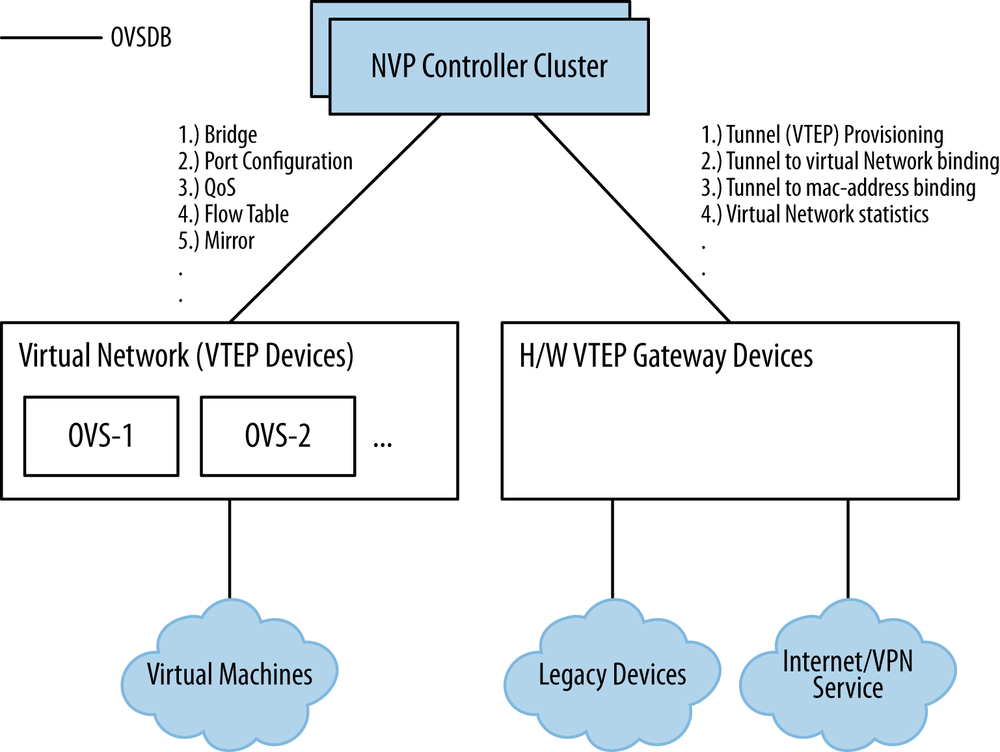 NVP OVSDB interactions with virtual switches and third-party hardware