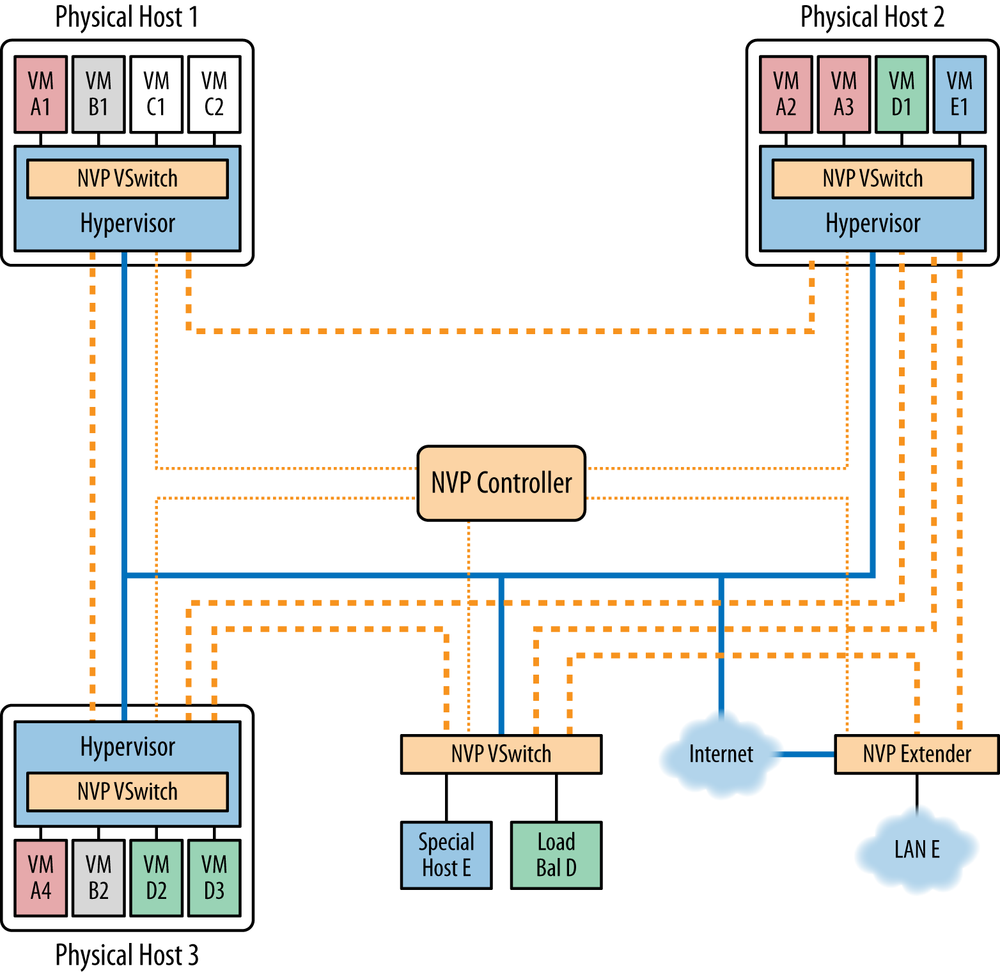Nicira SDN Controller components
