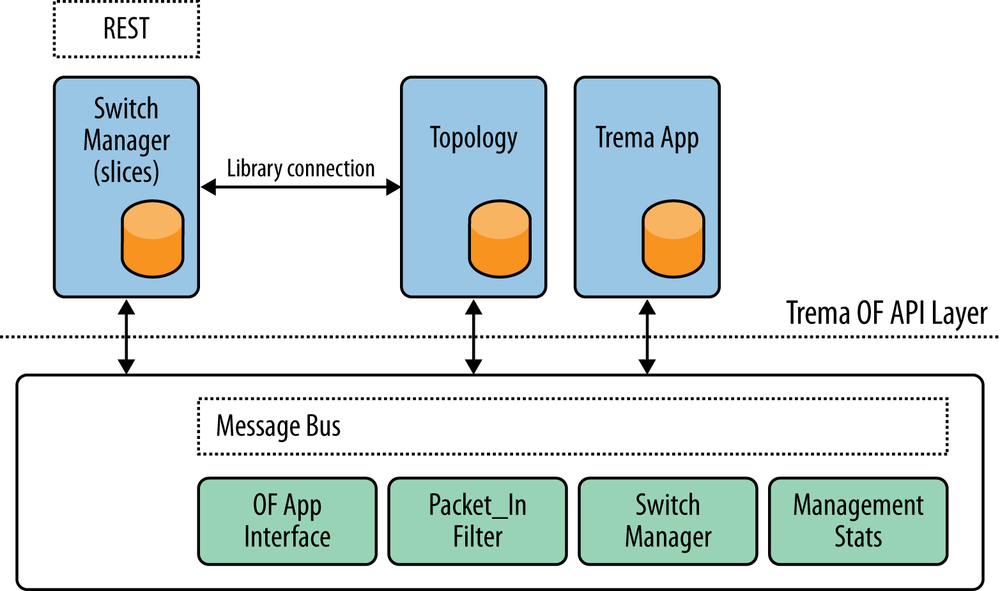 Trema architecture and API interfaces
