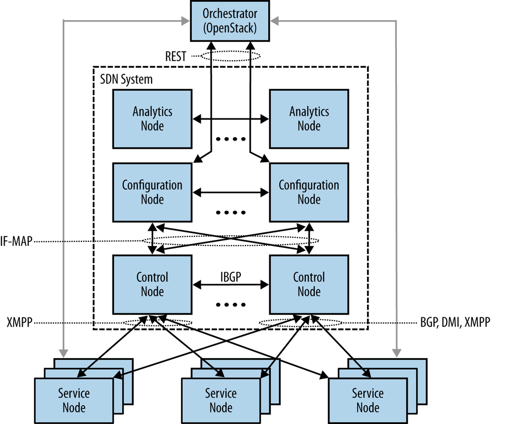 High-level operation of Juniper Networks Virtual Network System SDN controller system