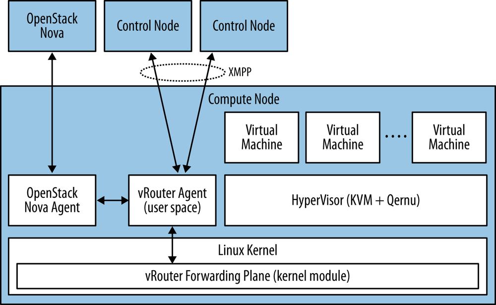 Interaction between controller and Juniper Networks vRouter