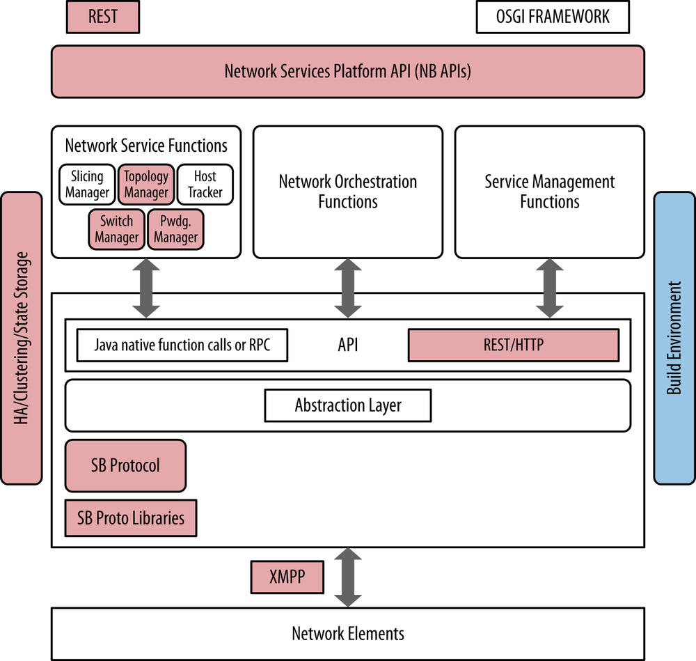 4 sdn controllers sdn software defined networks book relationship to the idealized sdn framework baditri Images