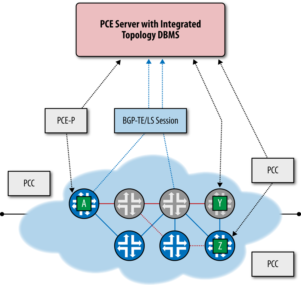 PCE Server manipulates ERO of LSP originating at A to change explicit path from terminating at Z to terminating at Y; BGP-TE/LS speakers provide redundant source of topology to PCE