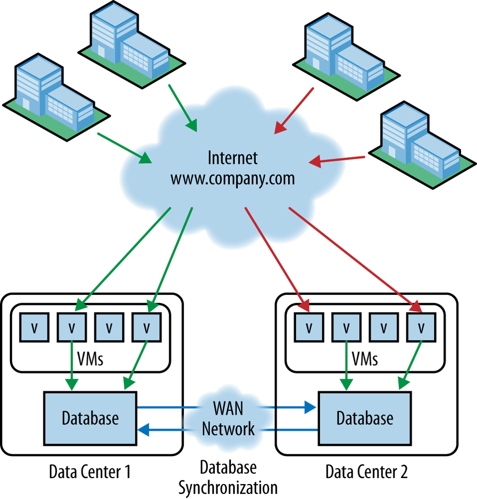 Data center interconnection example
