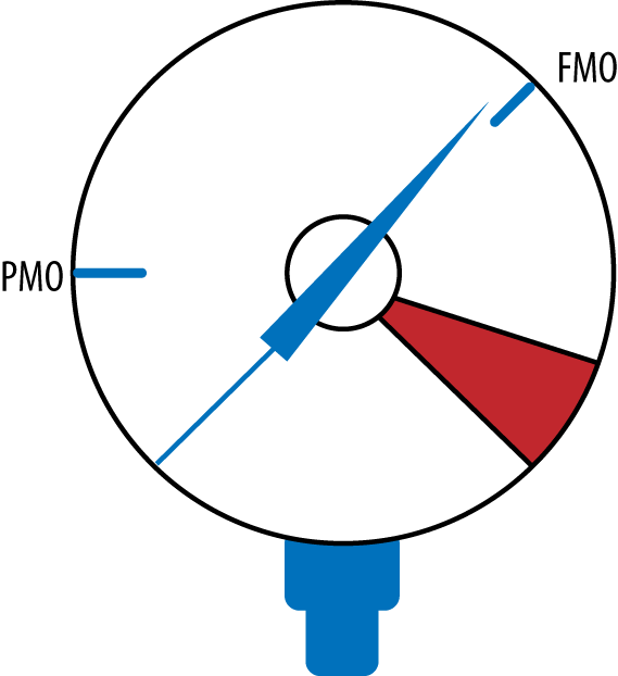 SDN will change our present method of operation (PMO) to a more optimized future mode of operation (FMO), which may not be as drastic as originally claimed (the red zone)