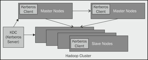 Setting up Kerberos