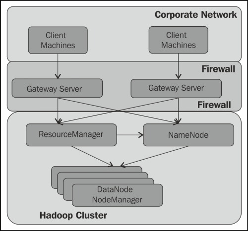 Accessing a secured Hadoop cluster from an enterprise network