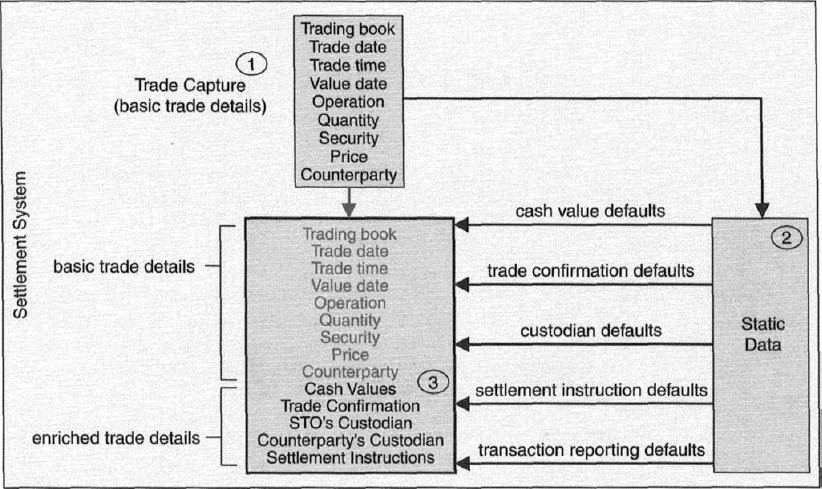 12 Trade Enrichment Securities Operations A Guide To