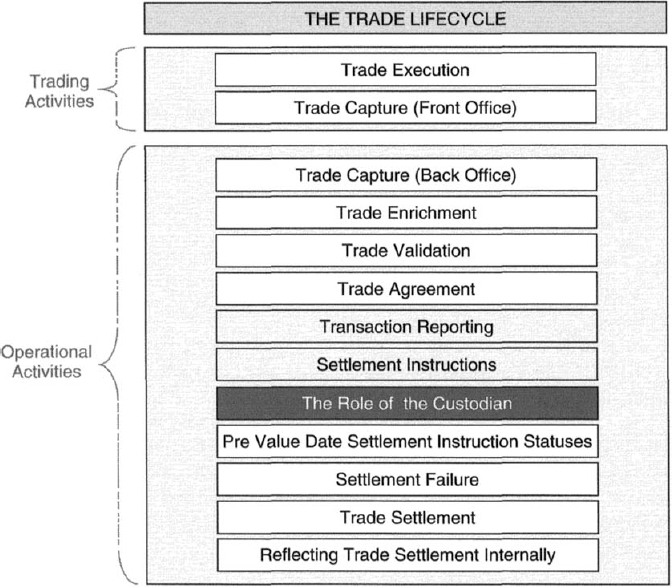 17: The Role of the Custodian - Securities Operations: A Guide to