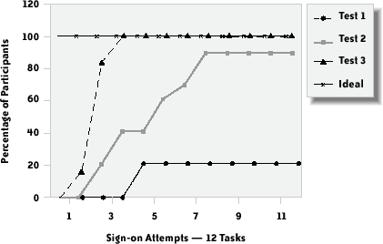 Cumulative percentage of participants performing tasks error-free, and ideal performance