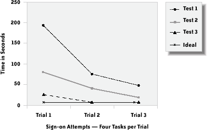 Median time on task in seconds for participants in the three trials, and ideal performance
