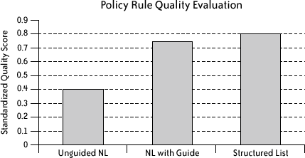 Quality of privacy policy rules created using each method