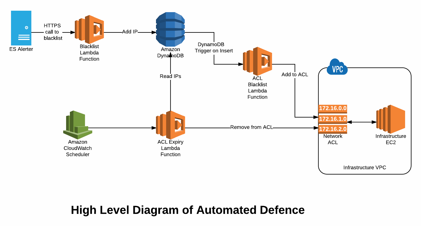 Automated defense? - Security Automation with Ansible 2 [Book]
