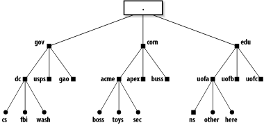 Domain names form a tree of information
