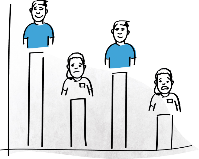 A bar graph with alternate illustrations of a man and a woman atop each vertical bar. Each person has varying facial expressions as the bars decrease to the right.