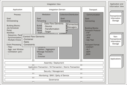 Integrated Services Architecture Integration Services