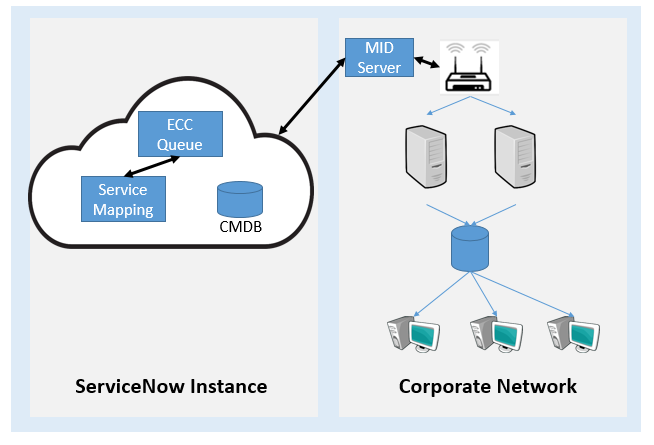 How service mapping works - ServiceNow IT Operations