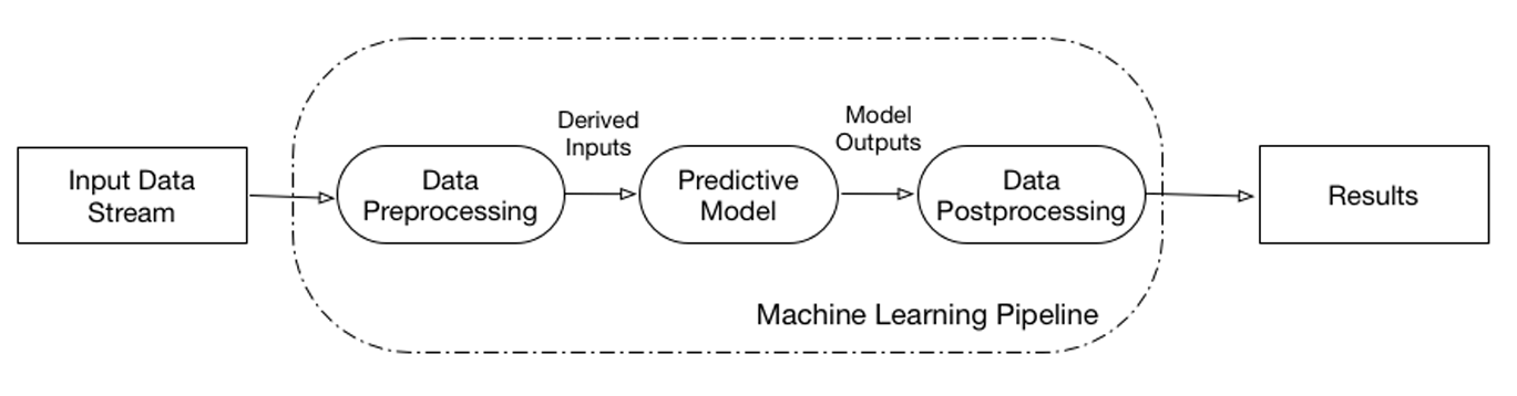 1  Proposed Implementation - Serving Machine Learning Models