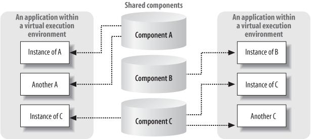 When hosted within a virtual execution environment, components can collaborate safely