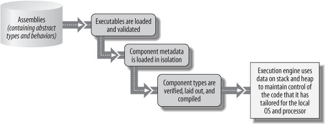 Each step in the CLI-loading sequence is driven by metadata annotations computed during the previous step
