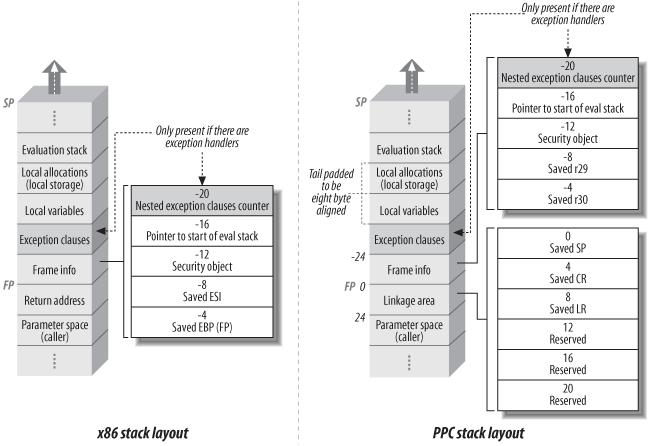 Elements of an SSCLI stack frame, for the X86 and PPC architectures