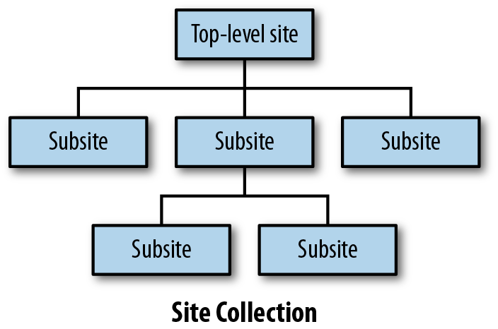 SharePoint site hierarchy