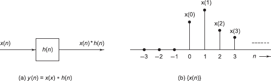 Input sequence {x(n)}