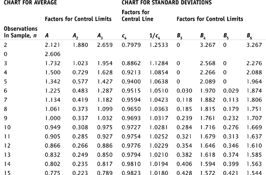 6. Control Chart Constants - Six Sigma Demystified, Second ...