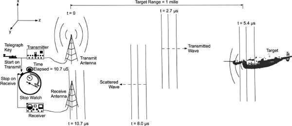 Figure showing electromagnetic fields travel at the speed of light in free space. In a radar system, range to target is measured by the round-trip time from when an electromagnetic pulse is transmitted, scattered off of a target, and when its reflection is received.