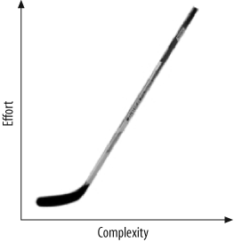 The hockey stick function
