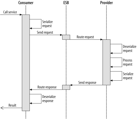 Sequence diagram of a service call